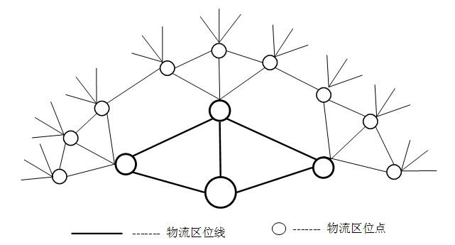 物流区位及其空间结构分析