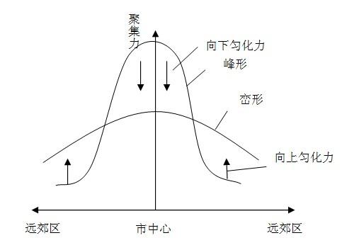 物流区位及其空间结构分析-其它研究-中物协(北京)