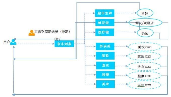 京东到家商业链条的运行模式图片