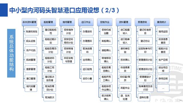 专家演讲   杨勇生:智慧港口前沿技术与应用设想