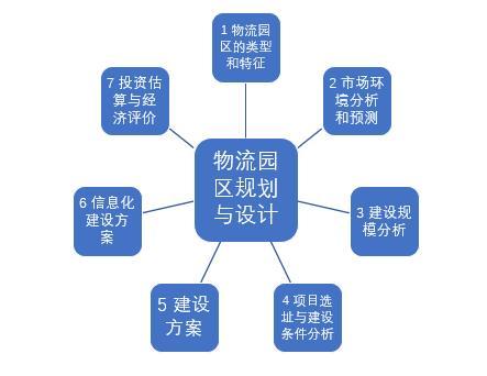 物流园区的规划与设计