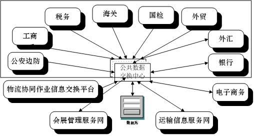 苏州工业园区现代商贸物流 运营中心发展战略规划